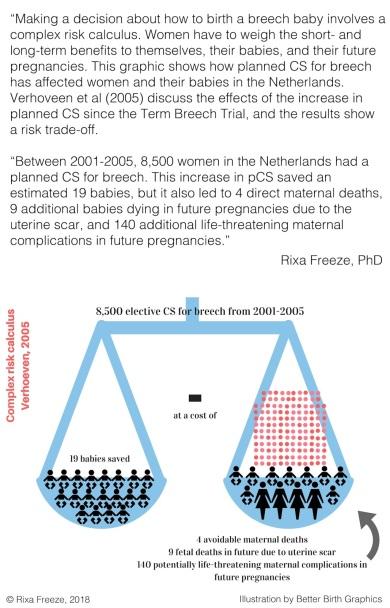 Breech rixa risk benefits calculation