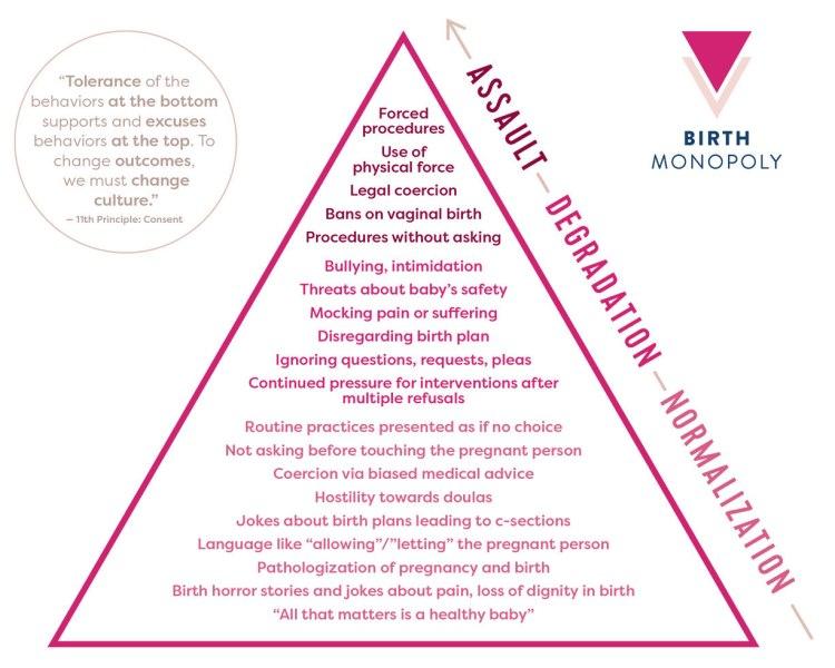 ob violence triangle